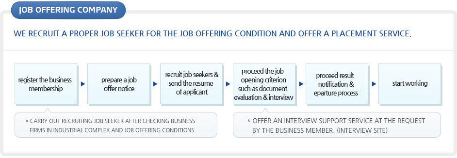 Qualification for Registration in Overseas Job Offering Company